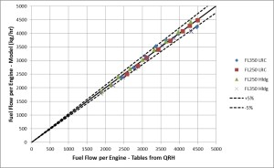 Figure 3. Predicted and tabular values of fuel flow at selected conditions.